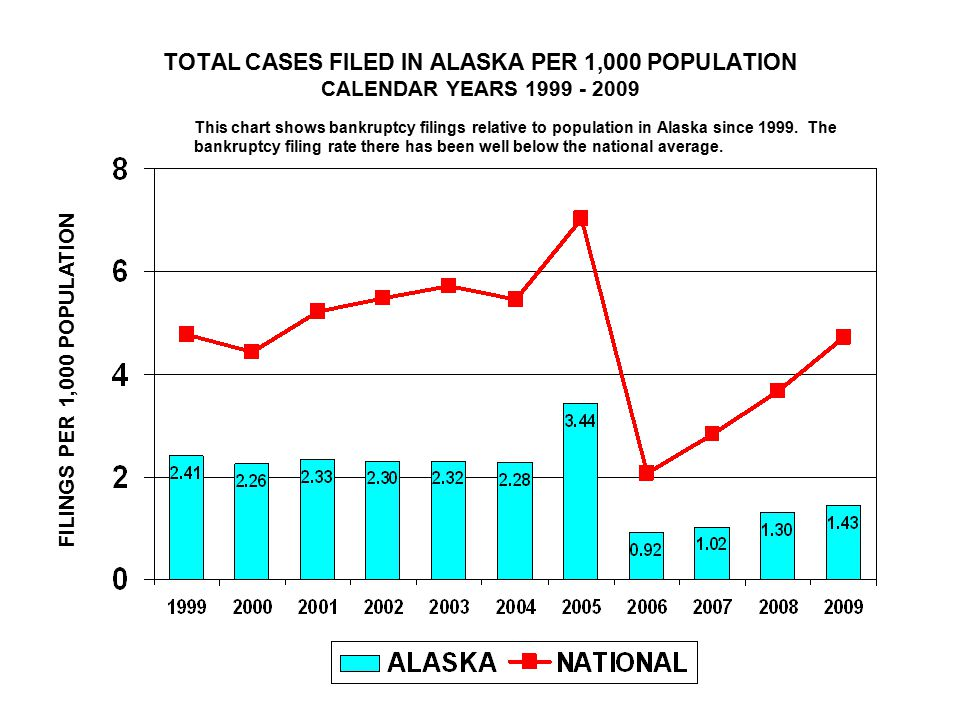 TOTAL CASES FILED IN ALASKA PER 1,000 POPULATION CALENDAR YEARS FILINGS PER 1,000 POPULATION This chart shows bankruptcy filings relative to population in Alaska since 1999.