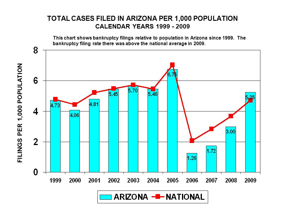 TOTAL CASES FILED IN ARIZONA PER 1,000 POPULATION CALENDAR YEARS FILINGS PER 1,000 POPULATION This chart shows bankruptcy filings relative to population in Arizona since 1999.