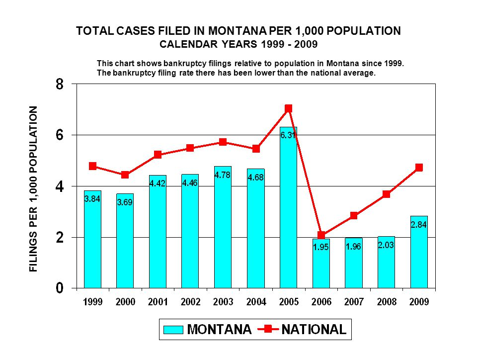 TOTAL CASES FILED IN MONTANA PER 1,000 POPULATION CALENDAR YEARS FILINGS PER 1,000 POPULATION This chart shows bankruptcy filings relative to population in Montana since 1999.