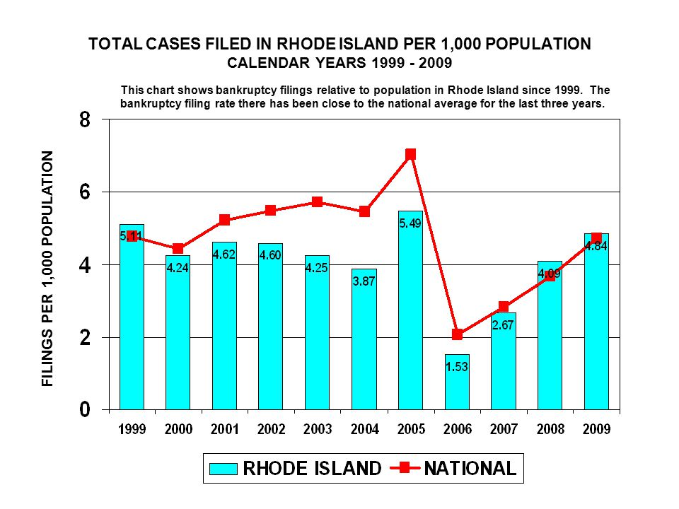 TOTAL CASES FILED IN RHODE ISLAND PER 1,000 POPULATION CALENDAR YEARS FILINGS PER 1,000 POPULATION This chart shows bankruptcy filings relative to population in Rhode Island since 1999.