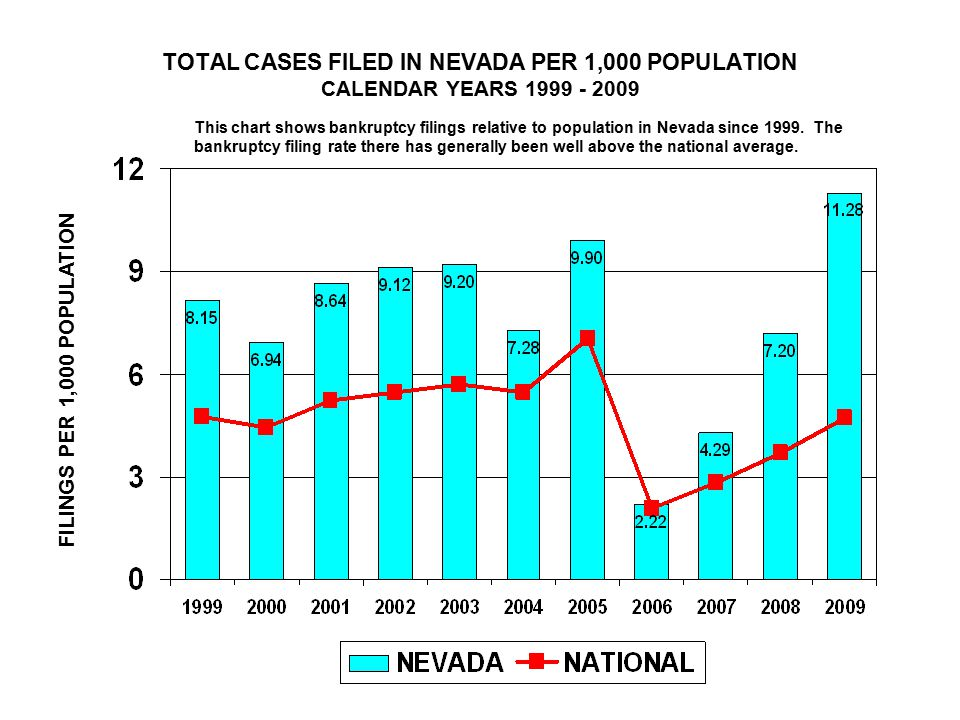TOTAL CASES FILED IN NEVADA PER 1,000 POPULATION CALENDAR YEARS FILINGS PER 1,000 POPULATION This chart shows bankruptcy filings relative to population in Nevada since 1999.