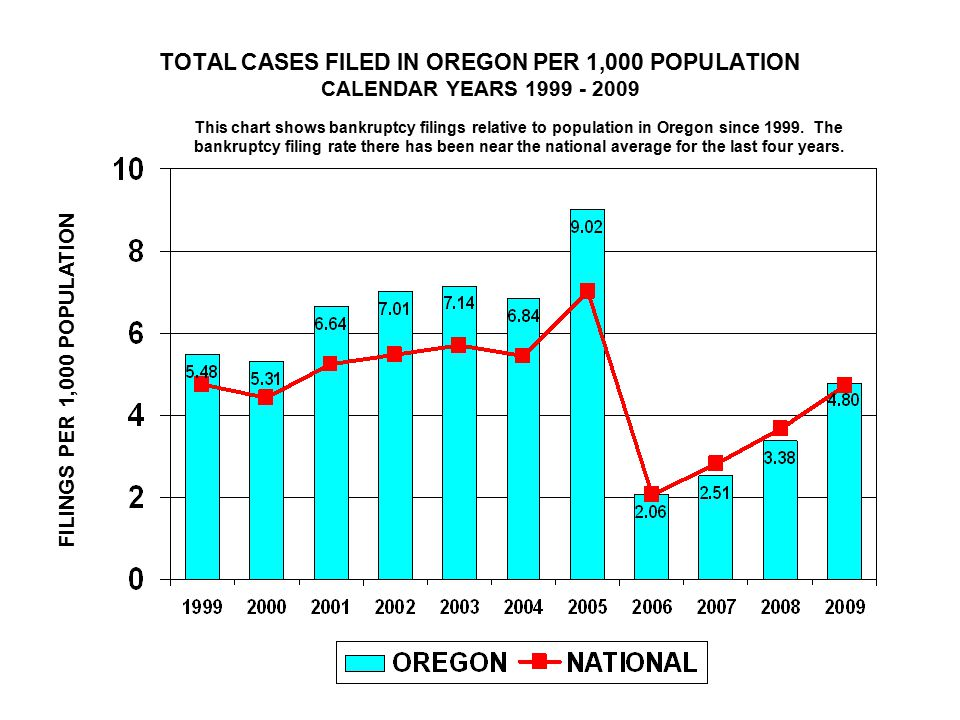 TOTAL CASES FILED IN OREGON PER 1,000 POPULATION CALENDAR YEARS FILINGS PER 1,000 POPULATION This chart shows bankruptcy filings relative to population in Oregon since 1999.