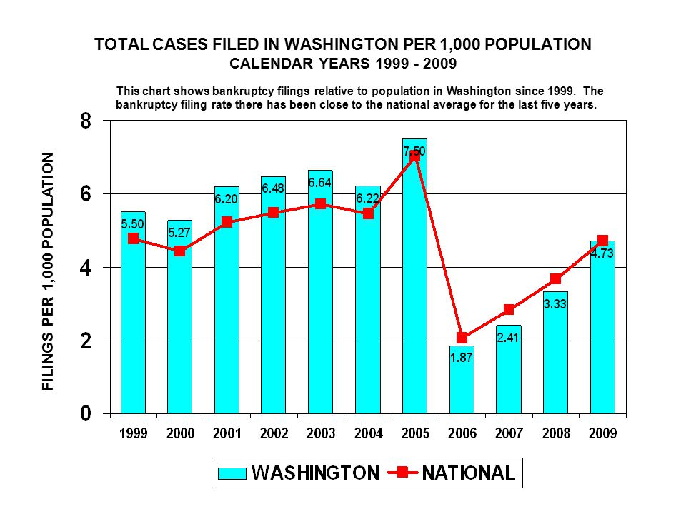 TOTAL CASES FILED IN WASHINGTON PER 1,000 POPULATION CALENDAR YEARS FILINGS PER 1,000 POPULATION This chart shows bankruptcy filings relative to population in Washington since 1999.