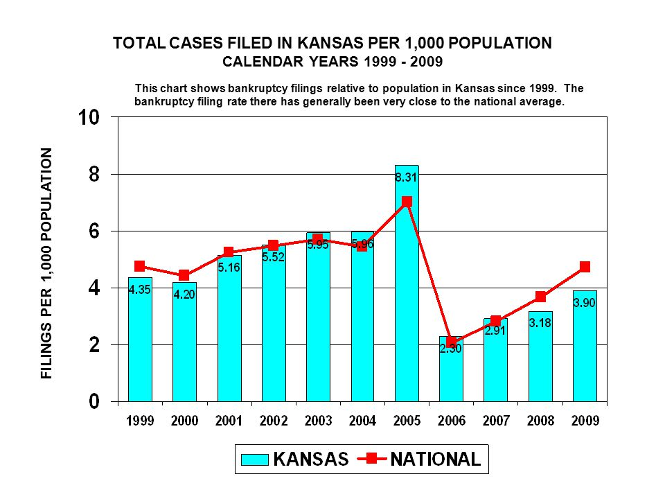 TOTAL CASES FILED IN KANSAS PER 1,000 POPULATION CALENDAR YEARS FILINGS PER 1,000 POPULATION This chart shows bankruptcy filings relative to population in Kansas since 1999.