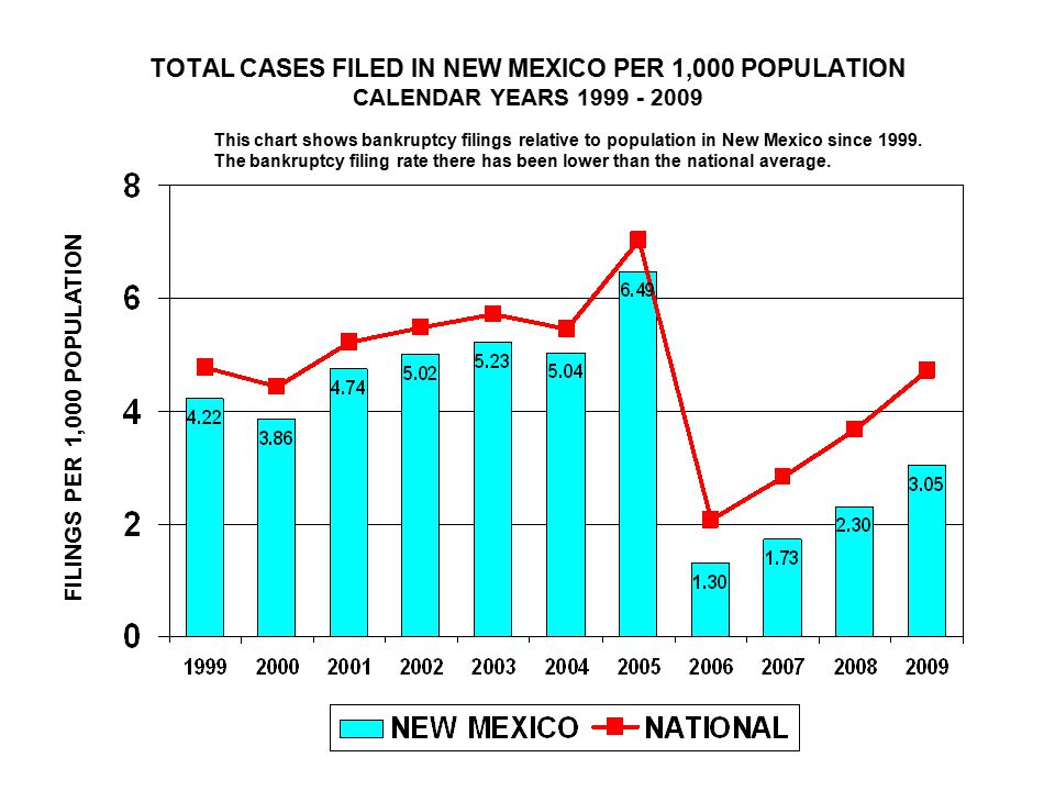 TOTAL CASES FILED IN NEW MEXICO PER 1,000 POPULATION CALENDAR YEARS FILINGS PER 1,000 POPULATION This chart shows bankruptcy filings relative to population in New Mexico since 1999.