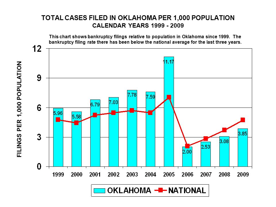 TOTAL CASES FILED IN OKLAHOMA PER 1,000 POPULATION CALENDAR YEARS FILINGS PER 1,000 POPULATION This chart shows bankruptcy filings relative to population in Oklahoma since 1999.