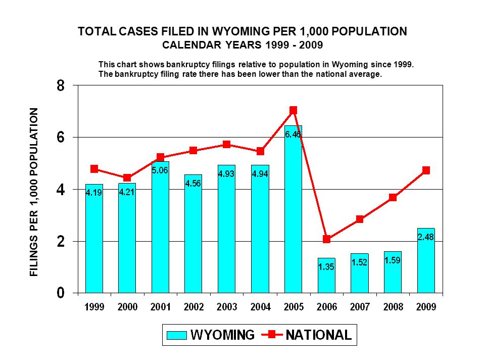 TOTAL CASES FILED IN WYOMING PER 1,000 POPULATION CALENDAR YEARS FILINGS PER 1,000 POPULATION This chart shows bankruptcy filings relative to population in Wyoming since 1999.