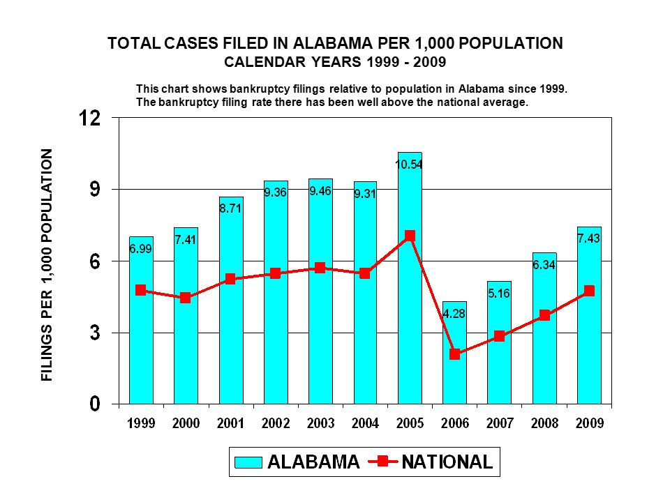 TOTAL CASES FILED IN ALABAMA PER 1,000 POPULATION CALENDAR YEARS FILINGS PER 1,000 POPULATION This chart shows bankruptcy filings relative to population in Alabama since 1999.