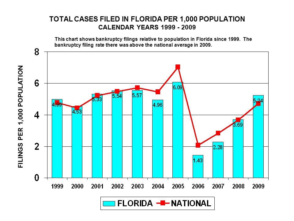 TOTAL CASES FILED IN FLORIDA PER 1,000 POPULATION CALENDAR YEARS FILINGS PER 1,000 POPULATION This chart shows bankruptcy filings relative to population in Florida since 1999.