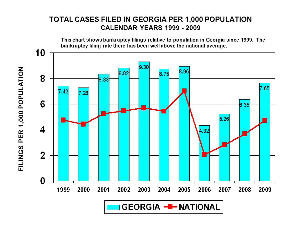 TOTAL CASES FILED IN GEORGIA PER 1,000 POPULATION CALENDAR YEARS FILINGS PER 1,000 POPULATION This chart shows bankruptcy filings relative to population in Georgia since 1999.