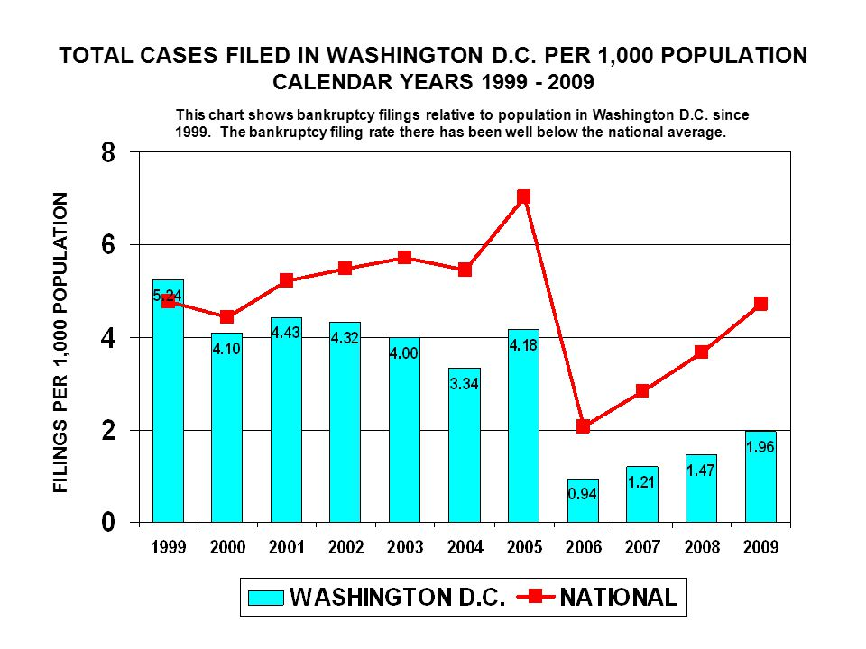 TOTAL CASES FILED IN WASHINGTON D.C.