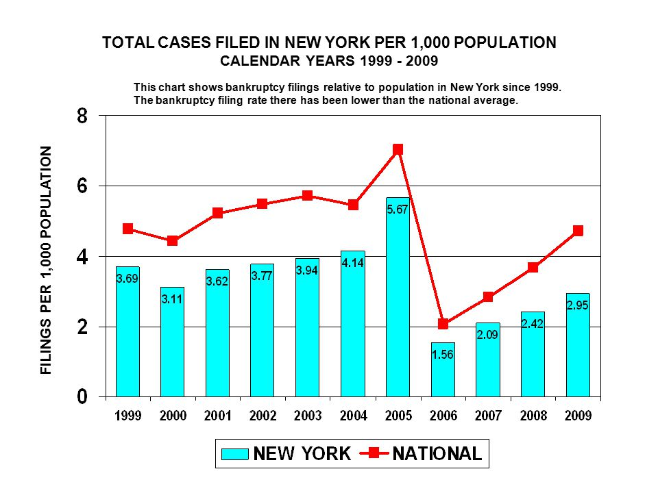 TOTAL CASES FILED IN NEW YORK PER 1,000 POPULATION CALENDAR YEARS FILINGS PER 1,000 POPULATION This chart shows bankruptcy filings relative to population in New York since 1999.