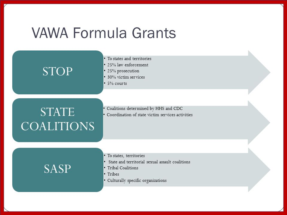 VAWA Formula Grants To states and territories 25% law enforcement 25% prosecution 30% victim services 5% courts STOP Coalitions determined by HHS and CDC Coordination of state victim services activities STATE COALITIONS To states, territories State and territorial sexual assault coalitions Tribal Coalitions Tribes Culturally specific organizations SASP