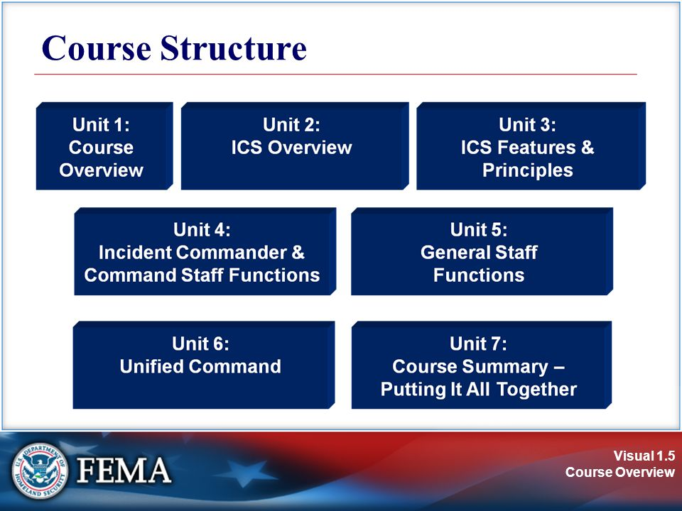 Visual 1.5 Course Overview Course Structure