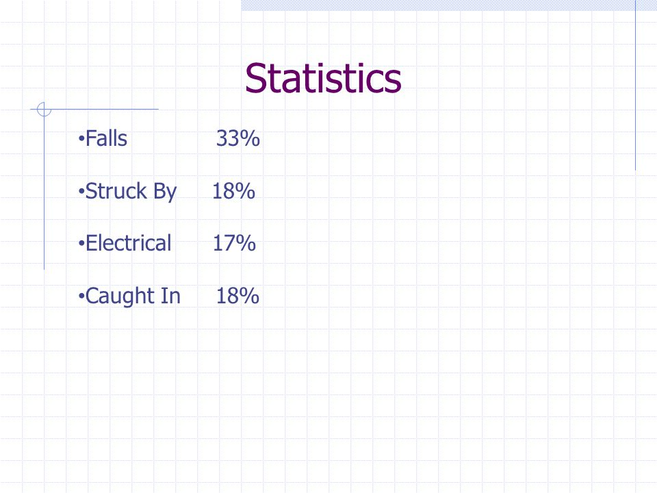 Statistics Falls 33% Struck By 18% Electrical 17% Caught In 18%