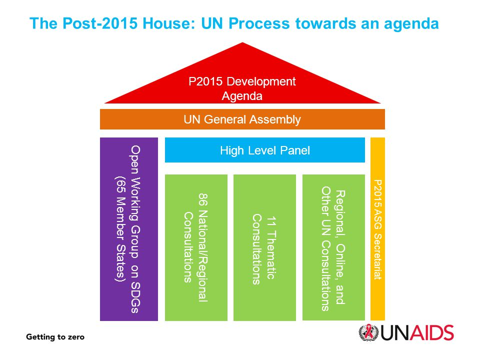 P2015 Development Agenda P2015 ASG Secretariat High Level Panel 11 Thematic Consultations 86 National/Regional Consultations Regional, Online, and Other UN Consultations Open Working Group on SDGs (65 Member States) The Post-2015 House: UN Process towards an agenda UN General Assembly