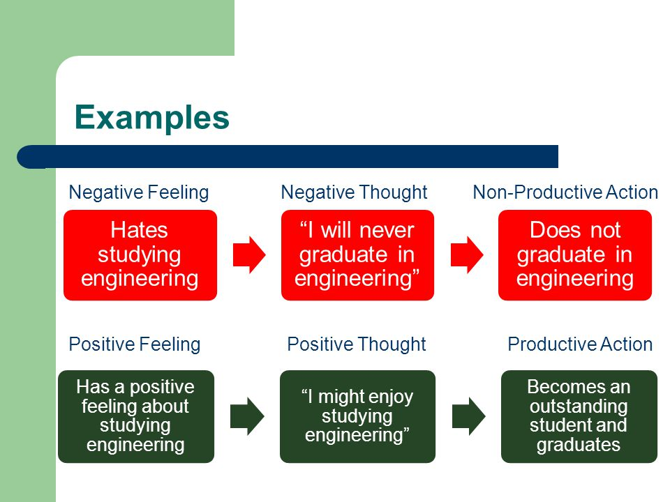 Examples Hates studying engineering I will never graduate in engineering Does not graduate in engineering Has a positive feeling about studying engineering I might enjoy studying engineering Becomes an outstanding student and graduates Negative Feeling Negative Thought Non-Productive Action Positive Feeling Positive Thought Productive Action