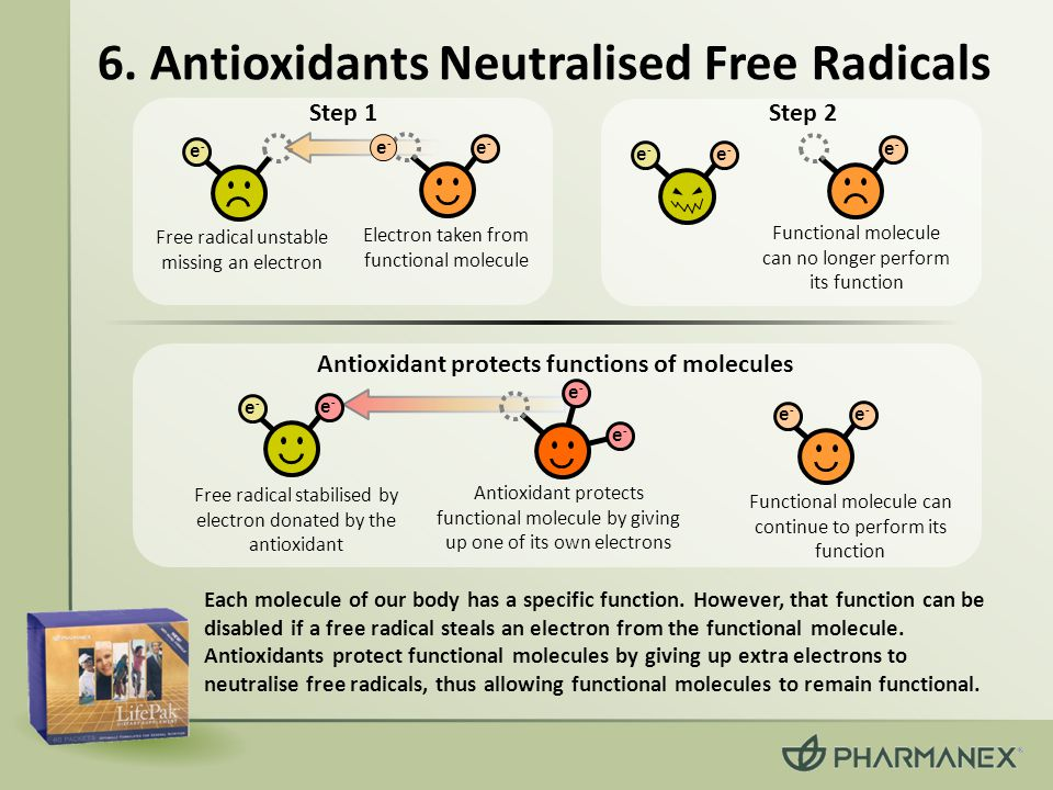 6. Antioxidants Neutralised Free Radicals Each molecule of our body has a specific function.