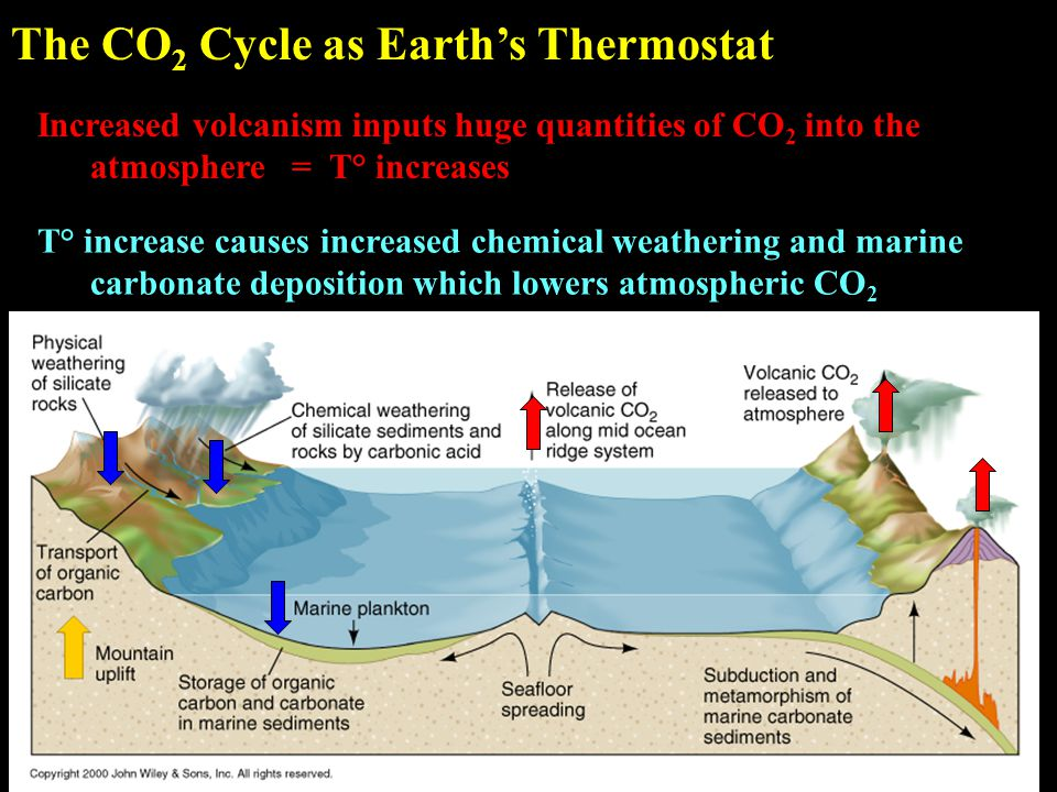 Increased volcanism inputs huge quantities of CO 2 into the atmosphere = T° increases The CO 2 Cycle as Earth's Thermostat T° increase causes increased chemical weathering and marine carbonate deposition which lowers atmospheric CO 2