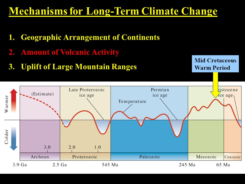 Mechanisms for Long-Term Climate Change 1.Geographic Arrangement of Continents 2.Amount of Volcanic Activity 3.Uplift of Large Mountain Ranges Mid Cretaceous Warm Period