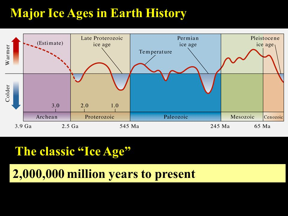 Major Ice Ages in Earth History 2,000,000 million years to present The classic Ice Age