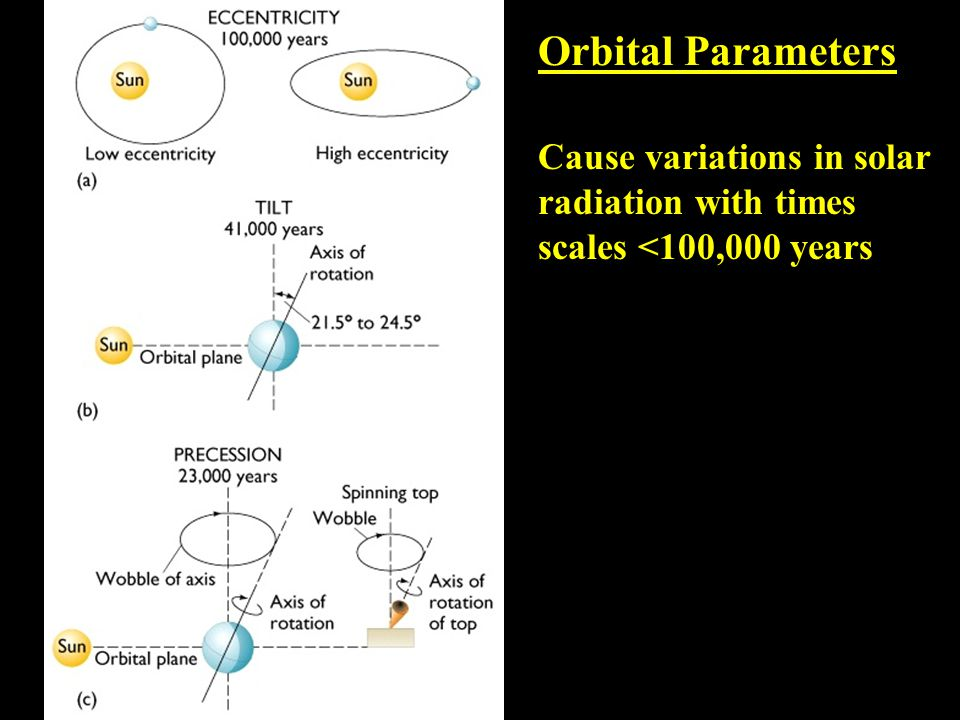 Orbital Parameters Cause variations in solar radiation with times scales <100,000 years