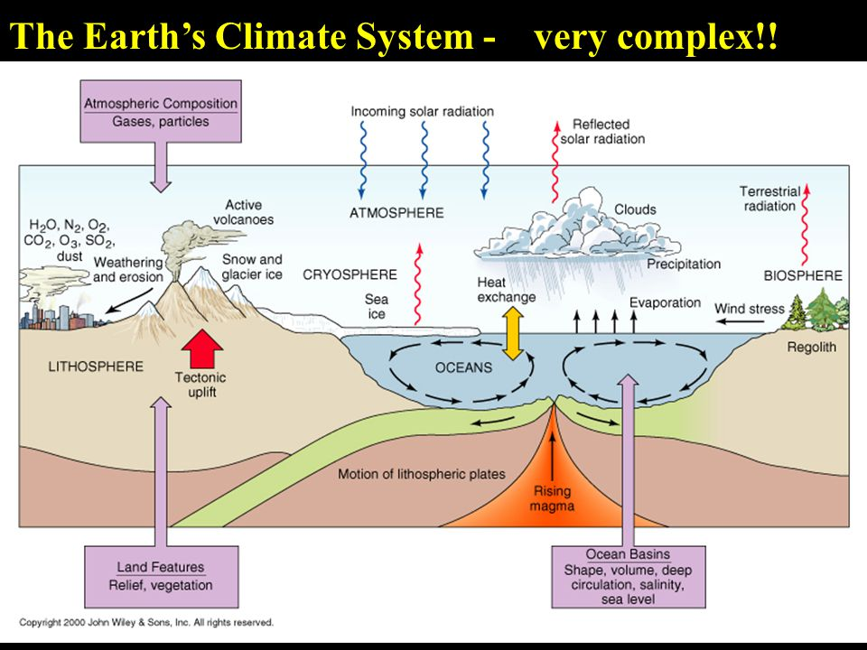 The Earth's Climate System - very complex!!