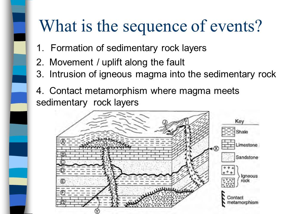 formation of sedimentary rock Start studying steps of how sedimentary rocks are formed learn vocabulary, terms, and more with flashcards, games, and other study tools.