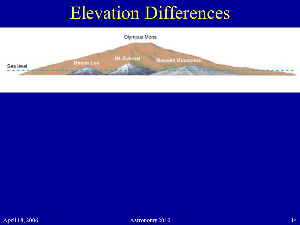 April 18, 2006Astronomy Elevation Differences