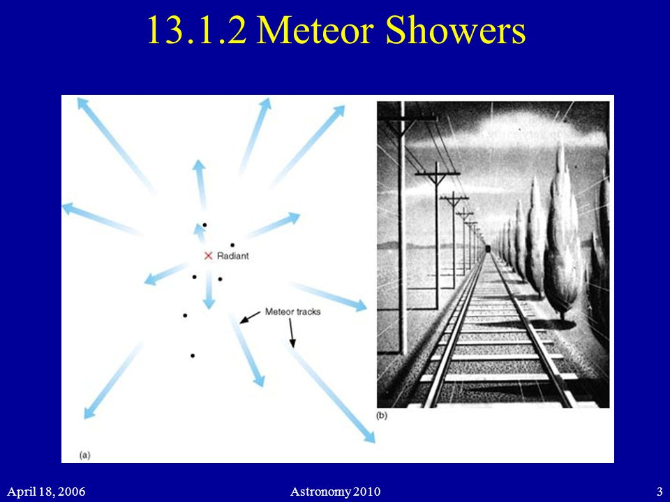 April 18, 2006Astronomy Meteor Showers