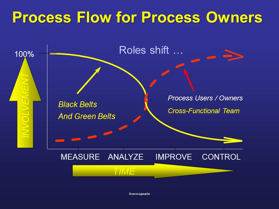 Process Users / Owners Cross-Functional Team MEASUREANALYZEIMPROVECONTROL Black Belts And Green Belts 100% INVOLVEMENT TIME Roles shift … Process Flow for Process Owners freesixsigmasite