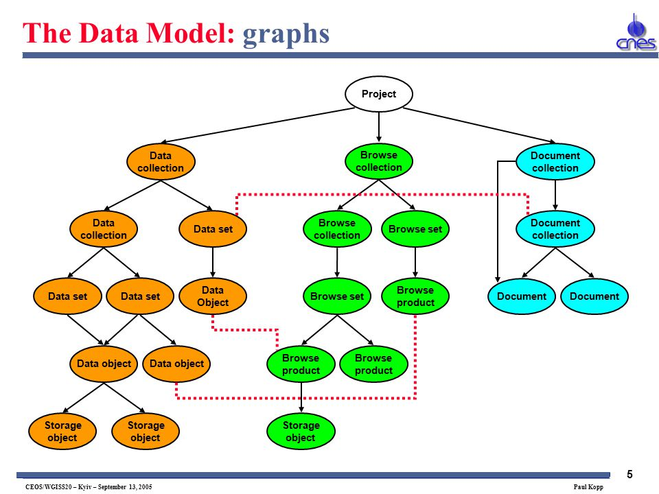 5 CEOS/WGISS20 – Kyiv – September 13, 2005 Paul Kopp The Data Model: graphs Project Document collection Data collection Browse collection Data set Data Object Browse set Browse product Document Data set Data object Browse product Browse product Data collection Data set Browse collection Browse set Document collection Storage object Storage object Storage object