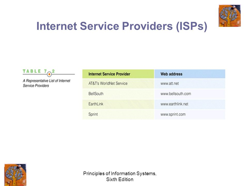 Principles of Information Systems, Sixth Edition Internet Service Providers (ISPs)