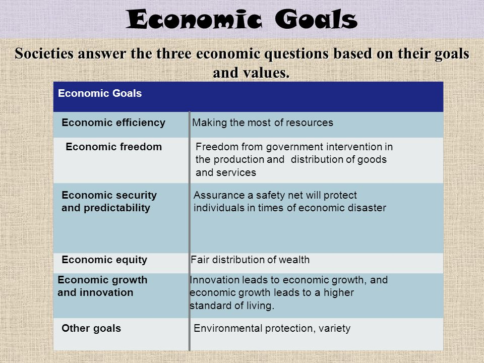 The Three Questions That Determine A Societies Economic System Because All Resources Are Scarce
