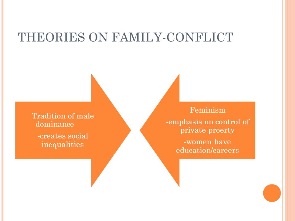 THEORIES ON FAMILY-CONFLICT Tradition of male dominance -creates social inequalities Feminism -emphasis on control of private proerty -women have education/careers