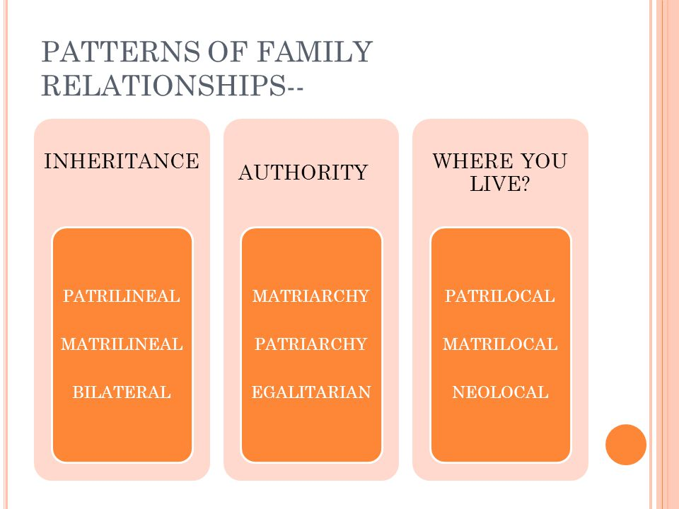PATTERNS OF FAMILY RELATIONSHIPS-- INHERITANCE PATRILINEAL MATRILINEAL BILATERAL AUTHORITY MATRIARCHY PATRIARCHY EGALITARIAN WHERE YOU LIVE.