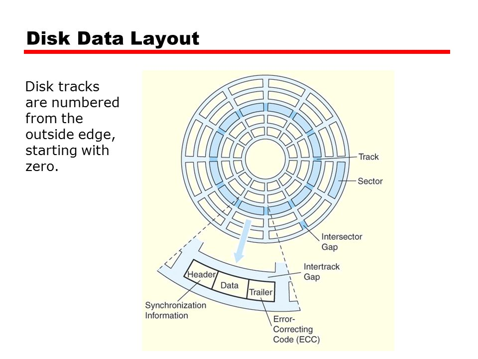 Disk tracks are numbered from the outside edge, starting with zero. Disk Data Layout