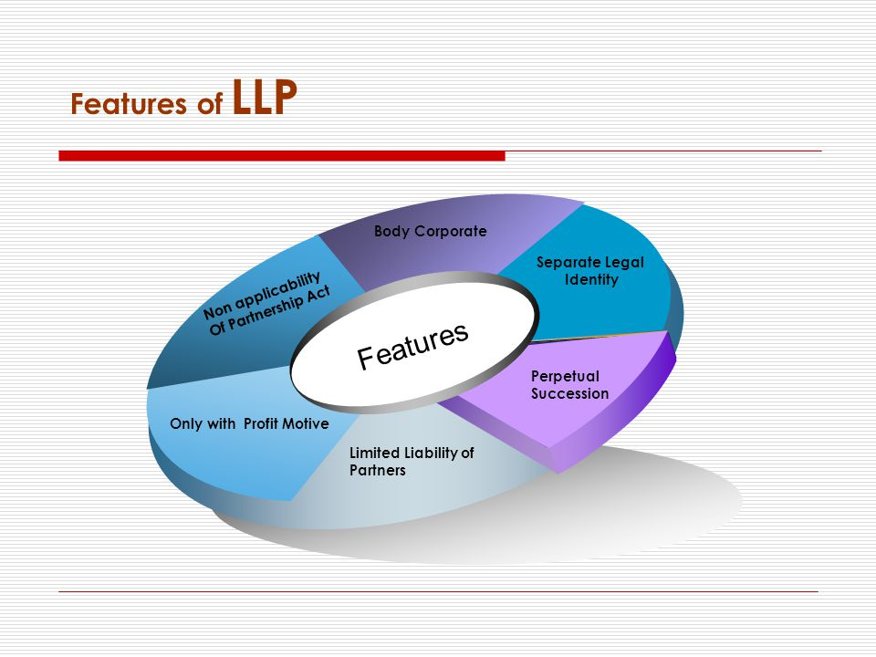 Features Separate Legal Identity Body Corporate Non applicability Of Partnership Act Only with Profit Motive Limited Liability of Partners Perpetual Succession Features of LLP