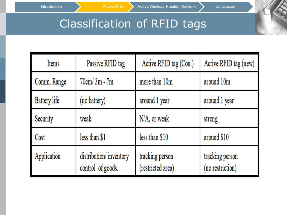 Classification of RFID tags IntroductionActive RFIDConclusionActive Wireless Position Network
