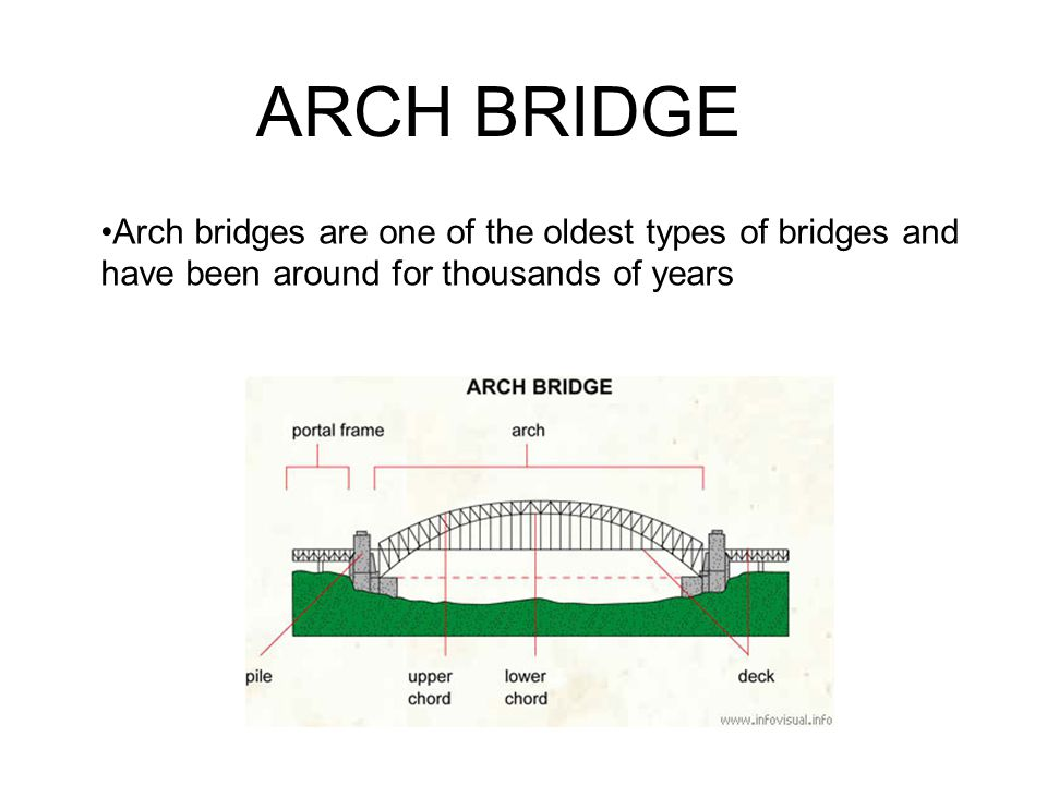 ARCH BRIDGE Arch bridges are one of the oldest types of bridges and have been around for thousands of years