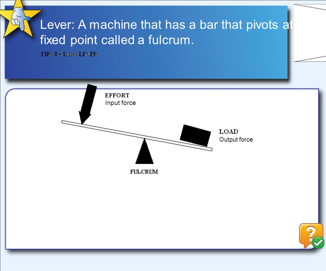 Lever: A machine that has a bar that pivots at a fixed point called a fulcrum.