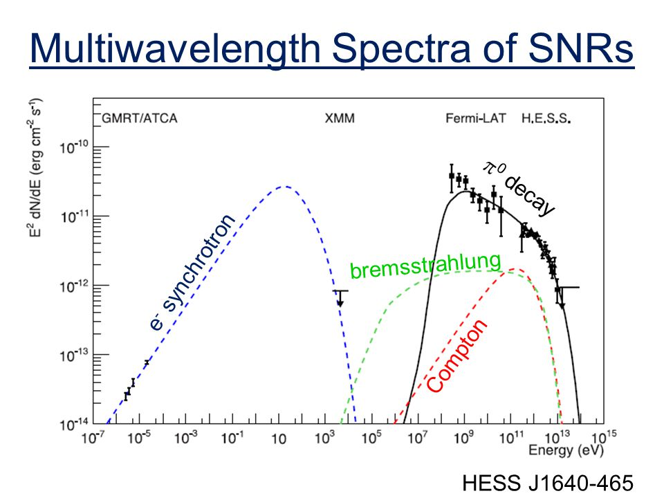 Multiwavelength Spectra of SNRs HESS J e - synchrotron bremsstrahlung Compton  0 decay