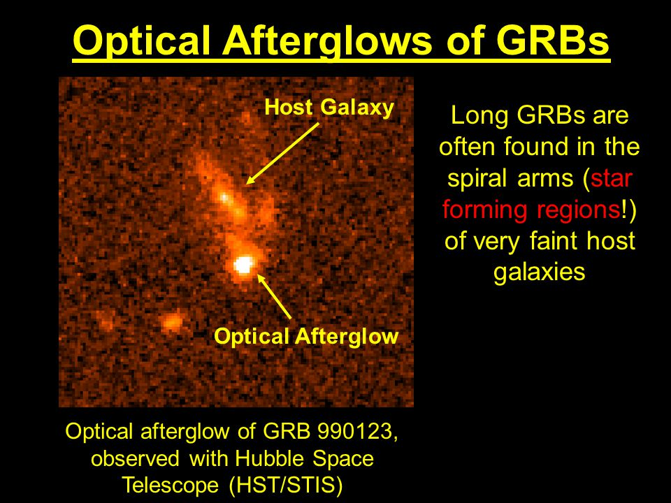 Optical Afterglows of GRBs Optical afterglow of GRB , observed with Hubble Space Telescope (HST/STIS) Long GRBs are often found in the spiral arms (star forming regions!) of very faint host galaxies Host Galaxy Optical Afterglow