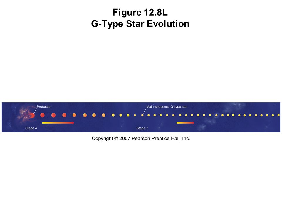 Figure 12.8L G-Type Star Evolution