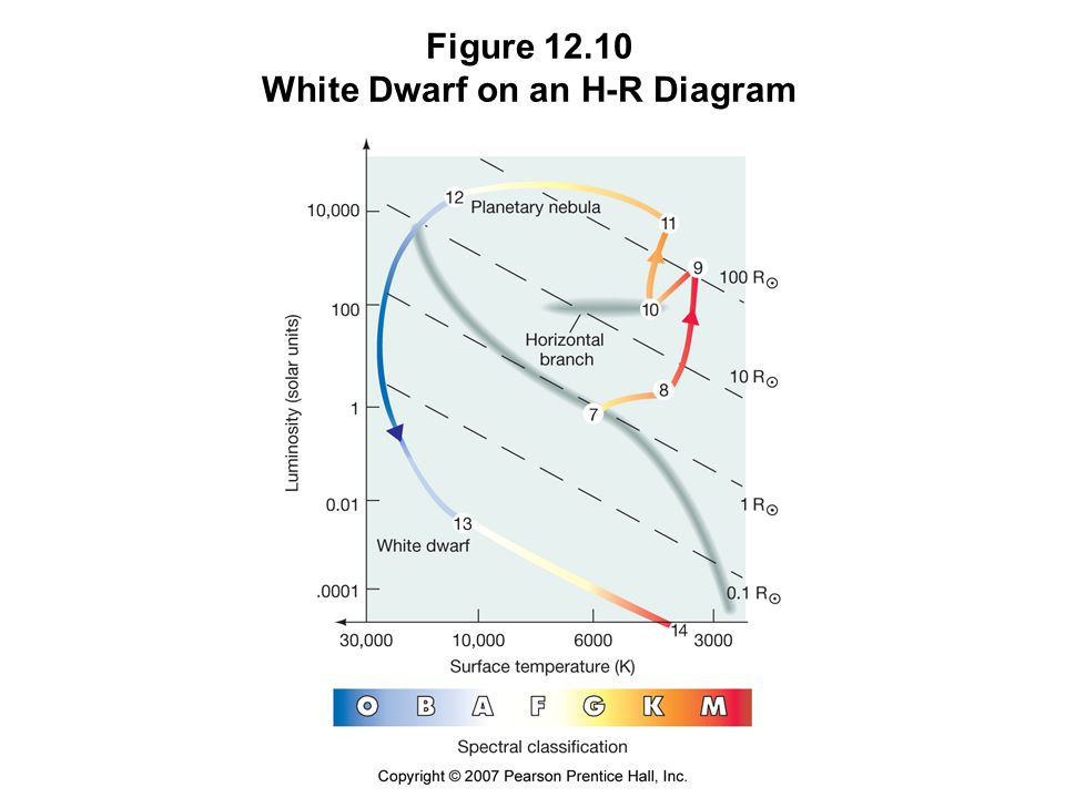 Figure White Dwarf on an H-R Diagram