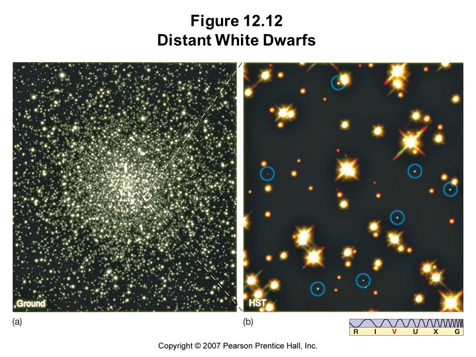 Figure Distant White Dwarfs