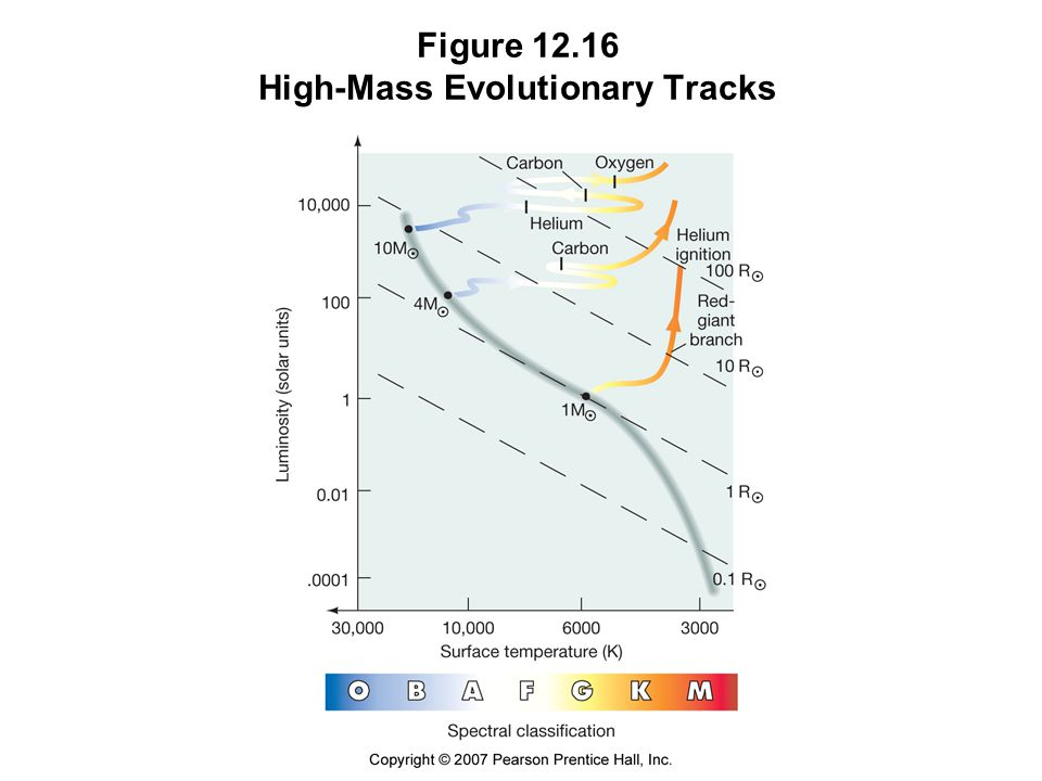 Figure High-Mass Evolutionary Tracks