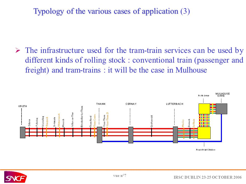 IRSC DUBLIN OCTOBER 2006 vue n°7 Typology of the various cases of application Typology of the various cases of application (3)  The infrastructure used for the tram-train services can be used by different kinds of rolling stock : conventional train (passenger and freight) and tram-trains : it will be the case in Mulhouse