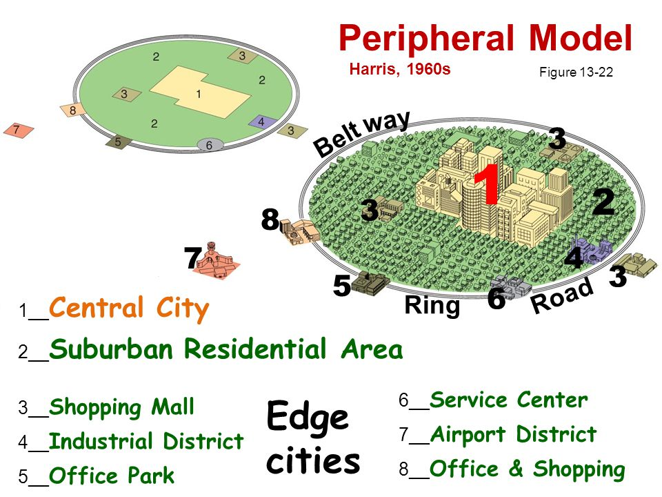 Peripheral Model Figure __ Central City 2__ Suburban Residential Area 3__ Shopping Mall 4__ Industrial District 5__ Office Park 6__ Service Center 7__ Airport District 8__ Office & Shopping Belt way Road Ring Harris, 1960s Edge cities