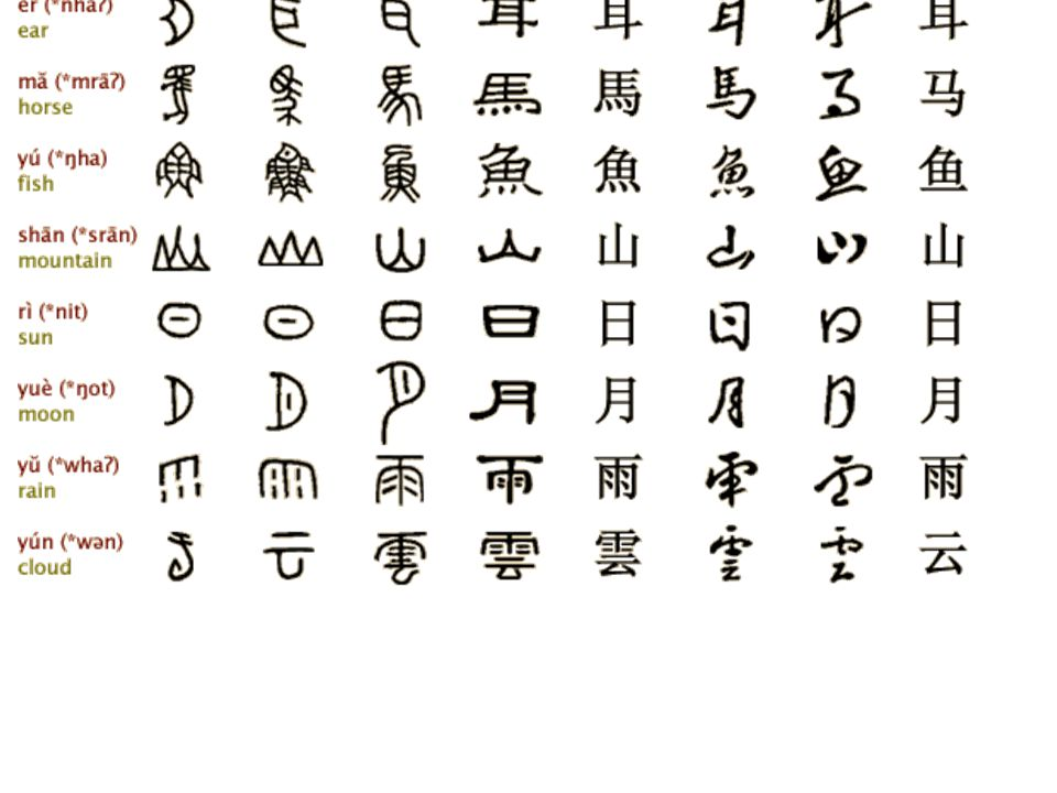 Origin Of Chinese Characters Chinese Characters Evolution